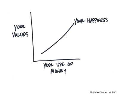 Diagram - your values and your use of money