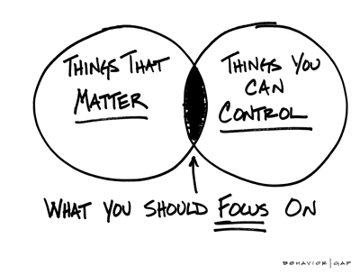 Focus on what you can control diagram